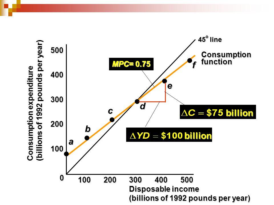 Consumption expenditure (billions of 1992 pounds per year) 100 200 300 400 500 0a b c d e f100200300400500 billion MPC= 0.75 billion Consumptionfuncti