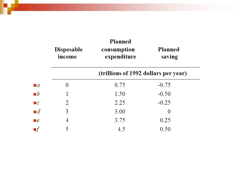 Planned Disposable consumption Planned income expenditure saving (trillions of 1992 dollars per year) a0 0.75 -0.75 b11.50 -0.50 c22.25 -0.25 d33.00 0