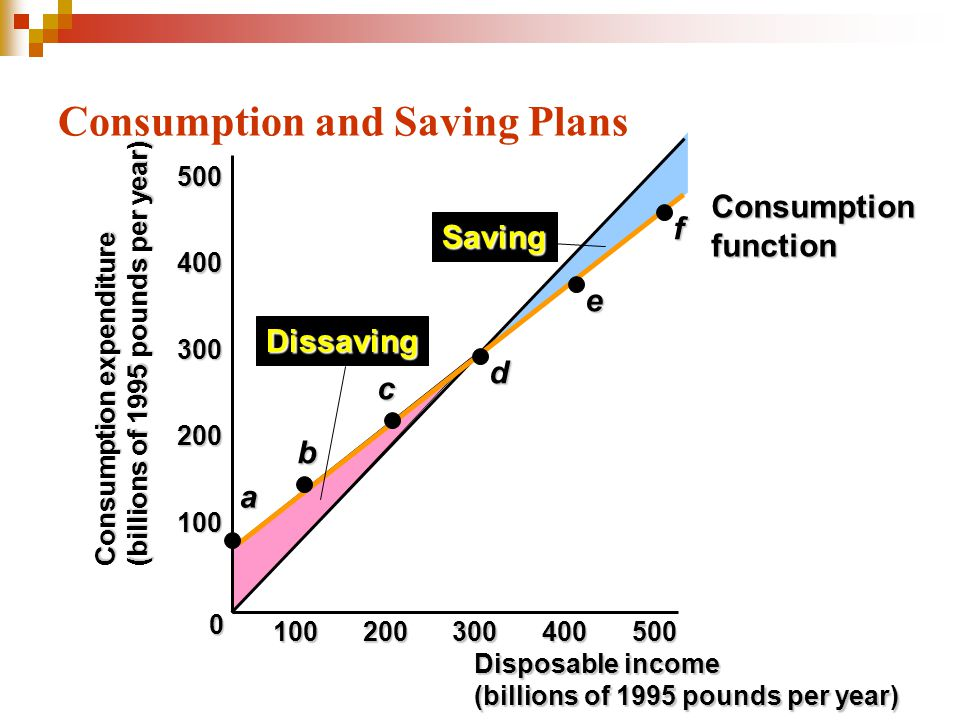 Consumption and Saving Plans Consumption expenditure (billions of 1995 pounds per year) 100 200 300 400 500 0a b c d e f Saving Dissaving 100200300400