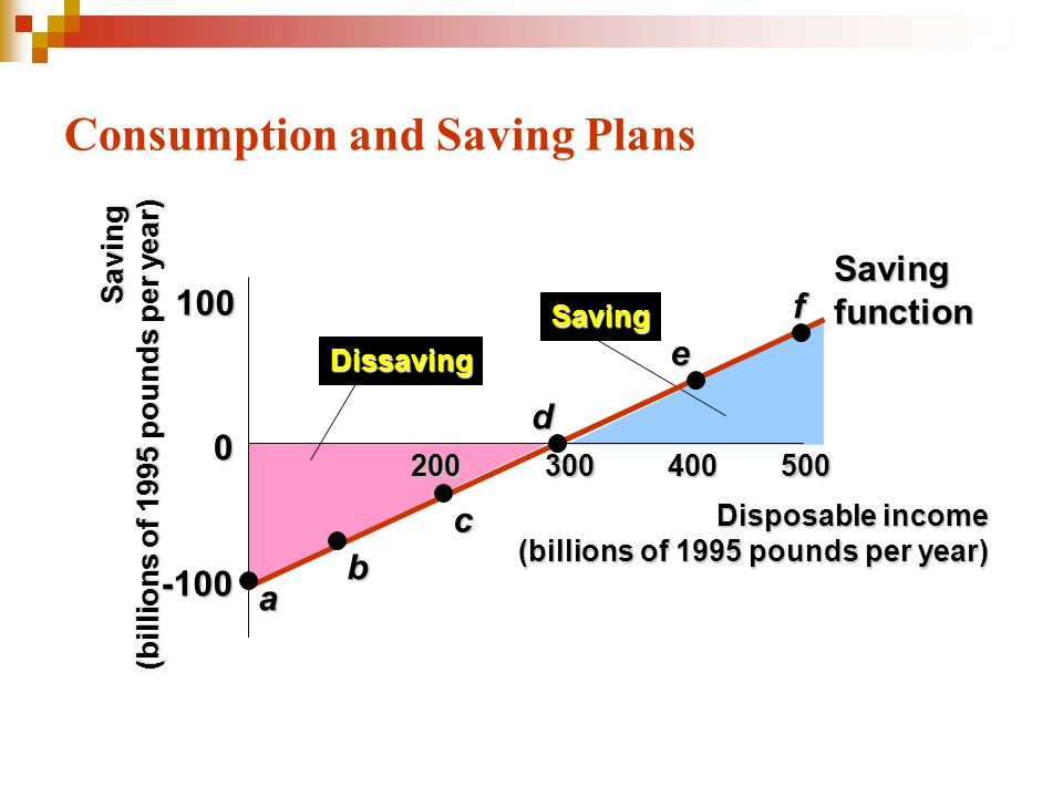 Consumption and Saving Plans 0 -100 100 100300400500 Dissaving Saving Savingfunction a b c d e f Disposable income (billions of 1995 pounds per year)