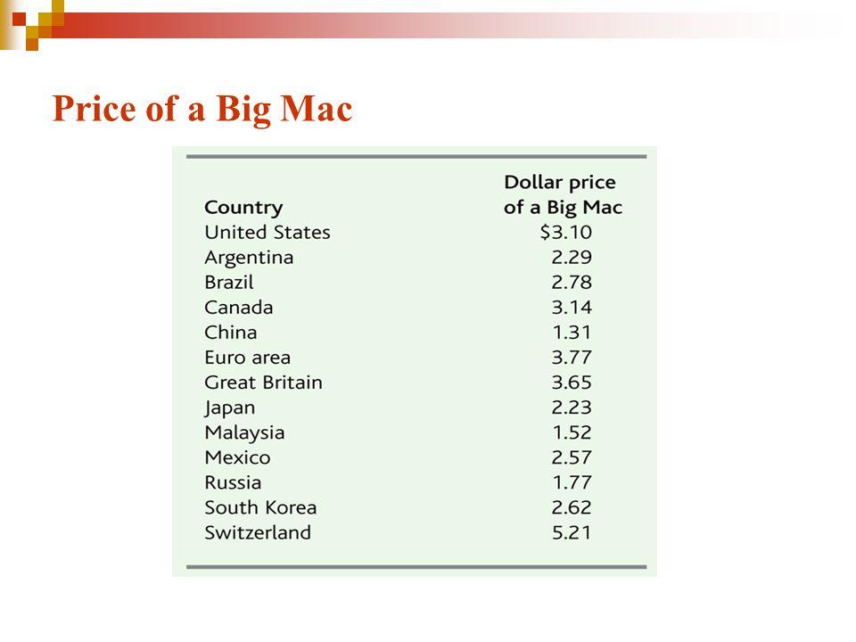 Price of a Big Mac