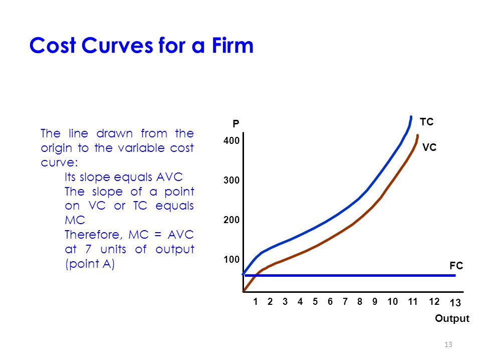 13 Cost Curves for a Firm 123456789101112 13 Output P 100 200 300 400 FC VC TC The line drawn from the origin to the variable cost curve: Its slope equals AVC The slope of a point on VC or TC equals MC Therefore, MC = AVC at 7 units of output (point A)