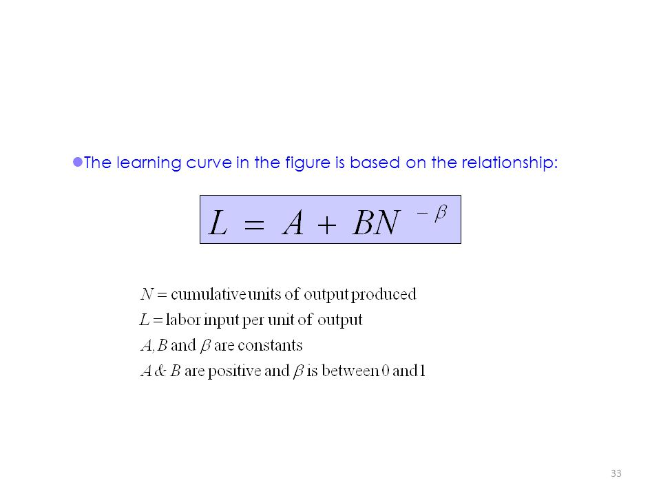 33 The learning curve in the figure is based on the relationship: