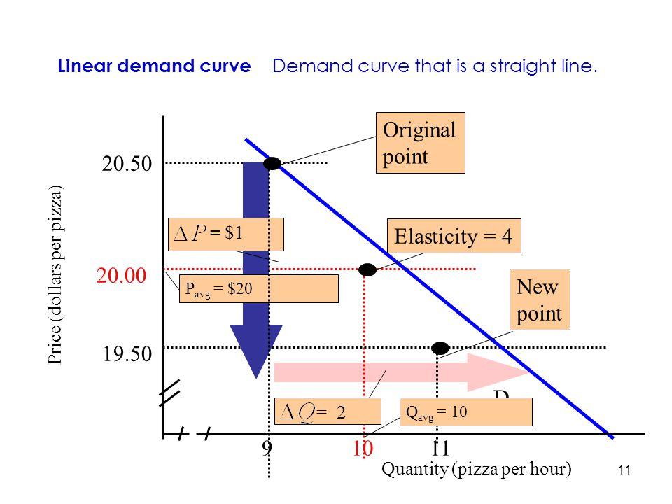 11 9 10 11 19.50 20.50 D New point P avg = $20 = $1 = 2 Price (dollars per pizza) 20.00 Elasticity = 4 Q avg = 10 Original point Quantity (pizza per h