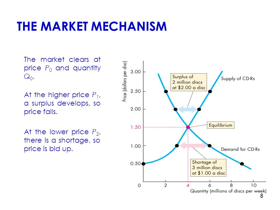 9 Equilibrium equilibrium ( or market clearing) price Price that equates the quantity supplied to the quantity demanded.