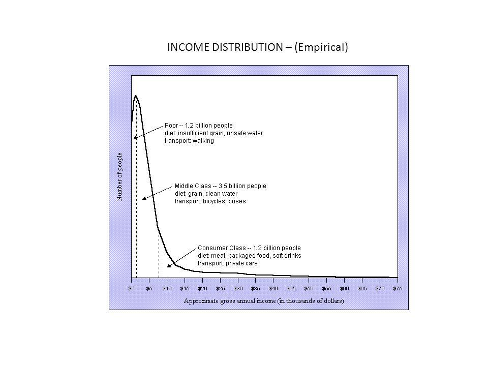 INCOME DISTRIBUTION – (Empirical)