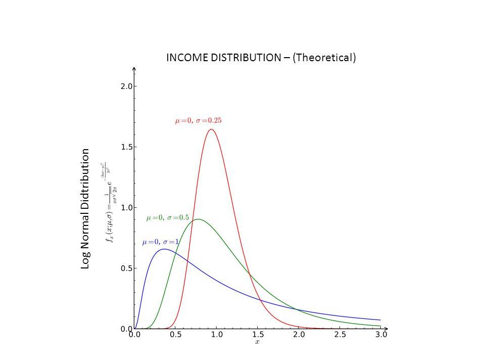 INCOME DISTRIBUTION – (Theoretical) Log Normal Didtribution