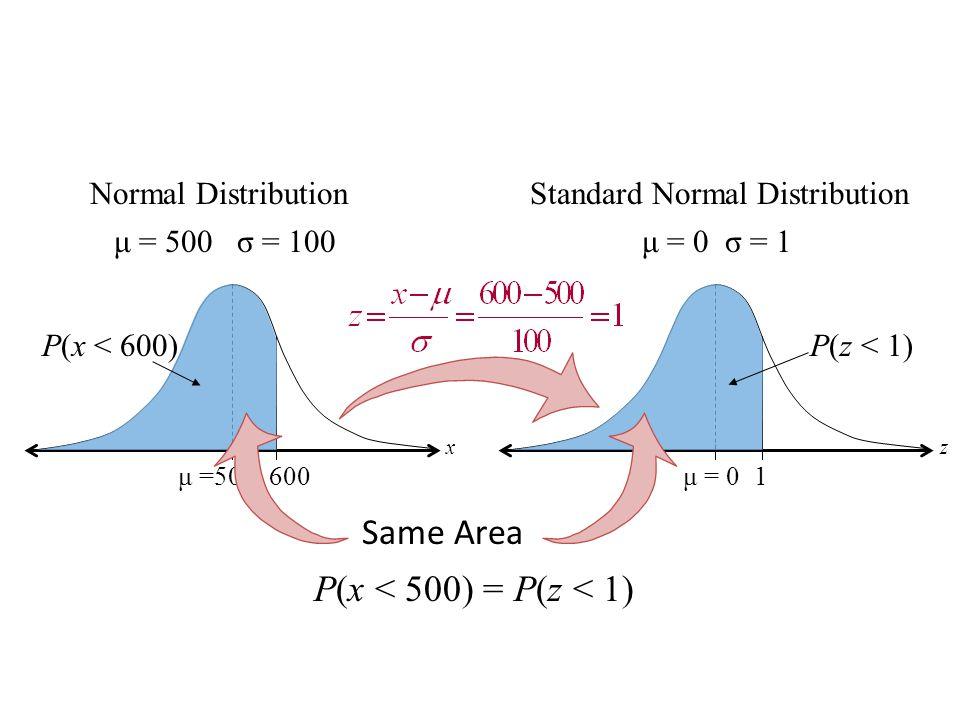 P(x < 500) = P(z < 1) Normal Distribution 600μ =500 P(x < 600) μ = 500 σ = 100 x Standard Normal Distribution 1μ = 0 μ = 0 σ = 1 z P(z < 1) Same Area