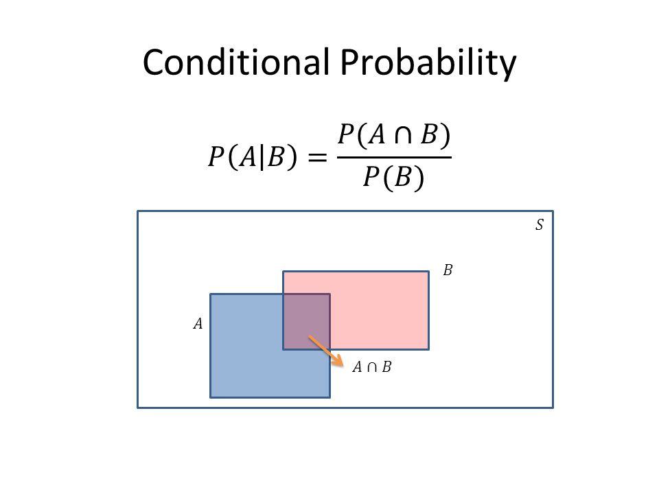 Multiplicative Rule of Probability