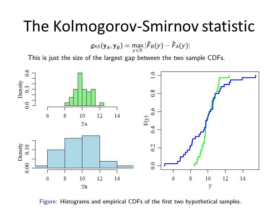 The Kolmogorov-Smirnov statistic