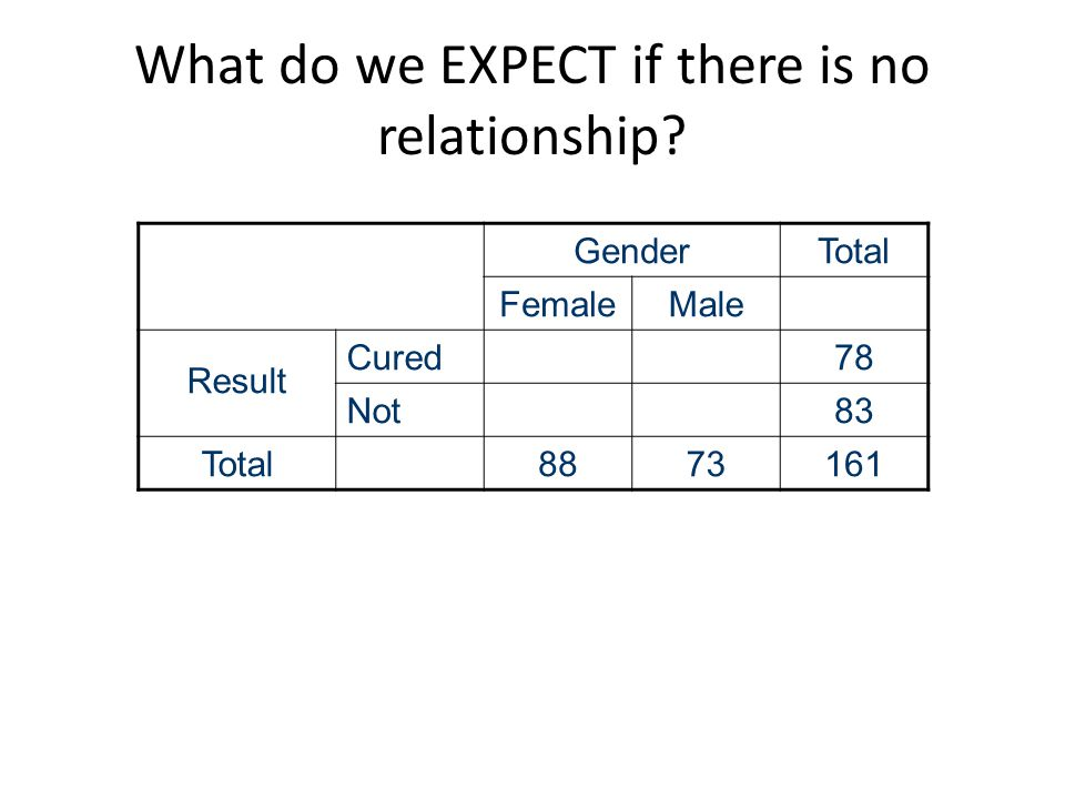 What do we EXPECT if there is no relationship.