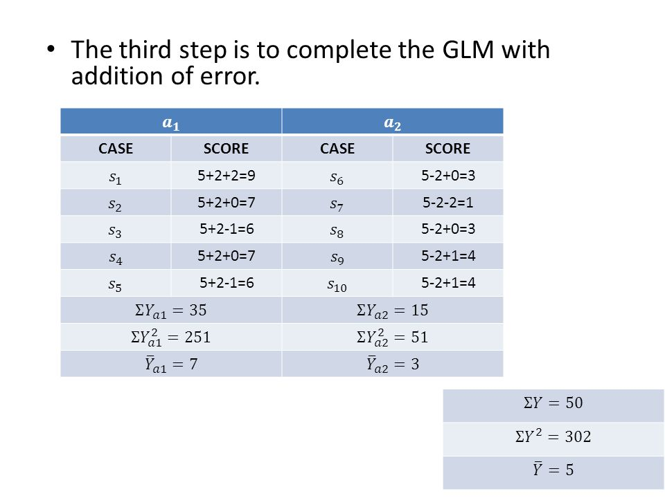 The third step is to complete the GLM with addition of error.