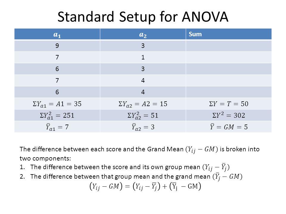 Standard Setup for ANOVA Sum 93 71 63 74 64