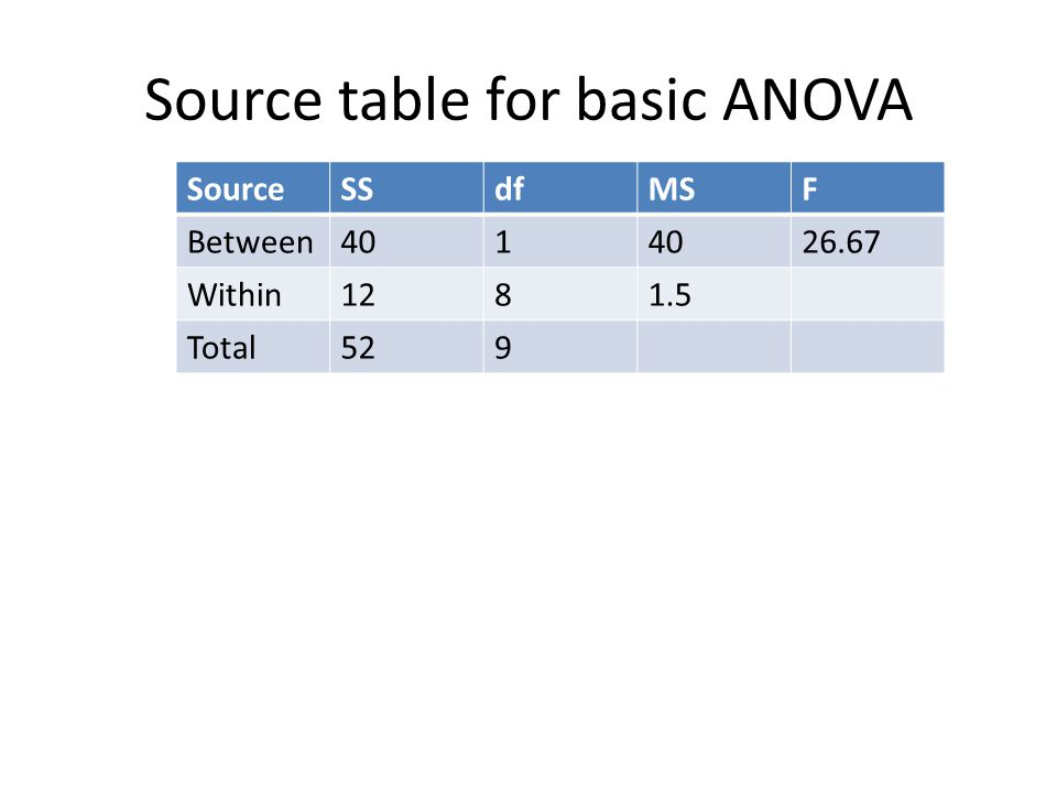 Source table for basic ANOVA SourceSSdfMSF Between401 26.67 Within1281.5 Total529