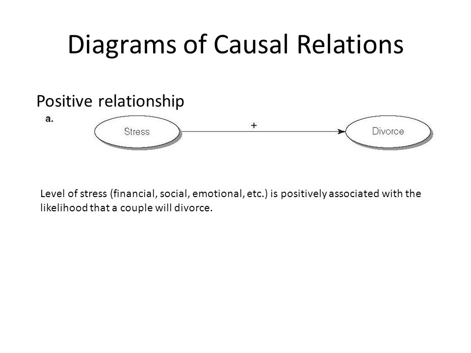 Positive and negative relationship Positive path relationship ( MODERATOR, MEDIATOR…soon ) Level of stress is positively associated with the likelihood that a couple will divorce, but the amount of resources (financial, social, emotional, etc.) they possess is negatively associated with it.