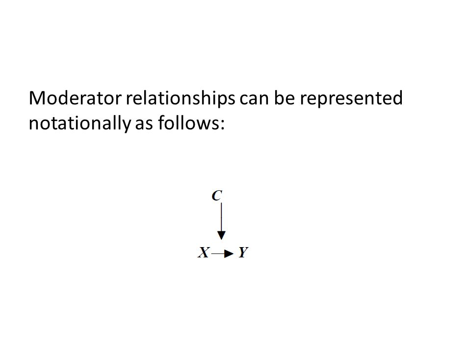Moderator relationships can be represented notationally as follows: