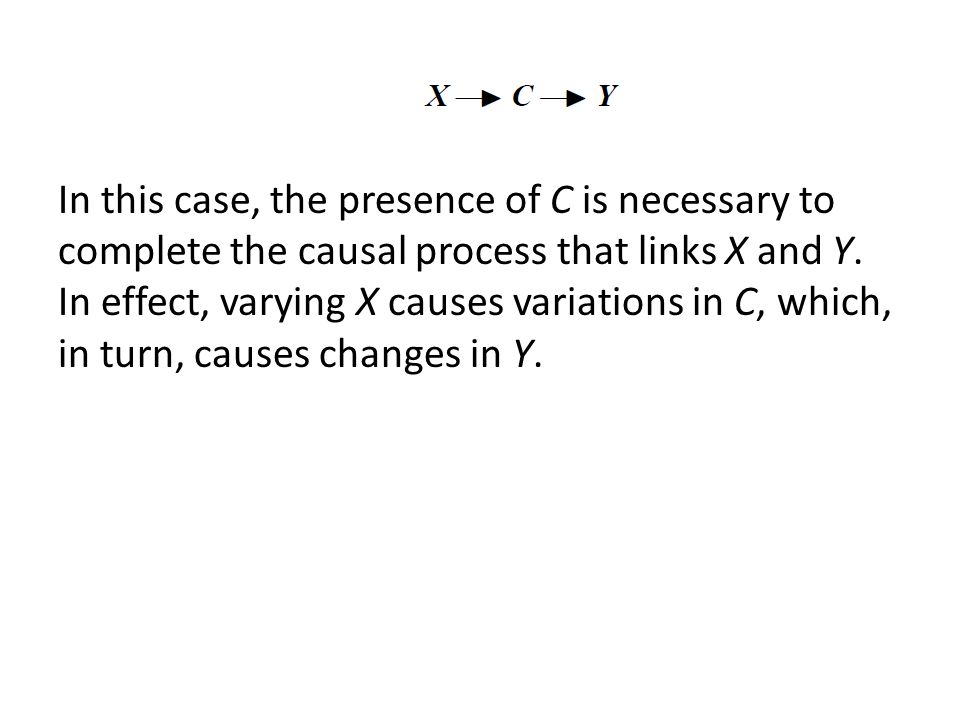 In this case, the presence of C is necessary to complete the causal process that links X and Y.