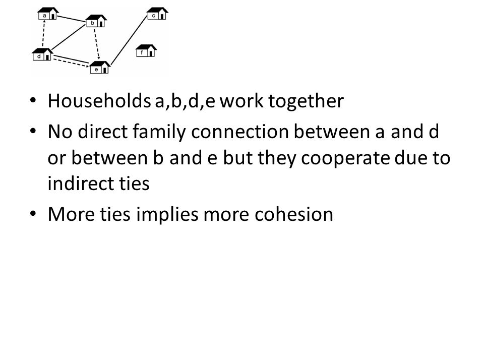 Households a,b,d,e work together No direct family connection between a and d or between b and e but they cooperate due to indirect ties More ties implies more cohesion