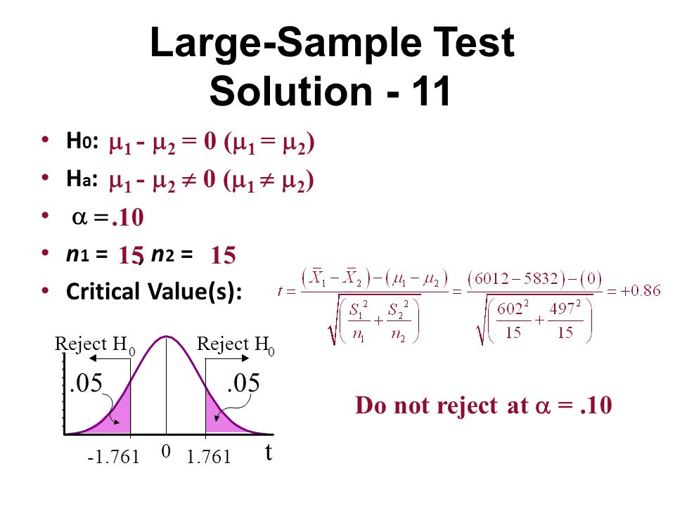 Large-Sample Test Solution - 11 H 0 : H a :   n 1 =, n 2 = Critical Value(s): t 0 1.761-1.761.05 Reject H 0 0.05  1 -  2 = 0 (  1 =  2 )  1 - 