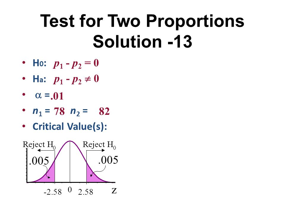 H 0 : H a :  = n 1 = n 2 = Critical Value(s): p 1 - p 2 = 0 p 1 - p 2  0.01 7882 z 0 2.58-2.58 Reject H 0 0.005 Test for Two Proportions Solution -1