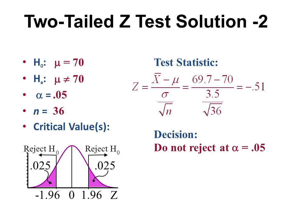 Two-Tailed Z Test Solution -2 H 0 : H a :  = n = Critical Value(s): Test Statistic: Decision:  = 70   70.05 36 Z 01.96-1.96.025 Reject H 0 0.025 D