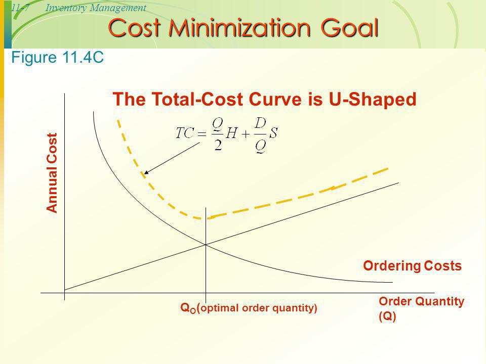 11-7Inventory Management Cost Minimization Goal Order Quantity (Q) The Total-Cost Curve is U-Shaped Ordering Costs QOQO Annual Cost ( optimal order qu