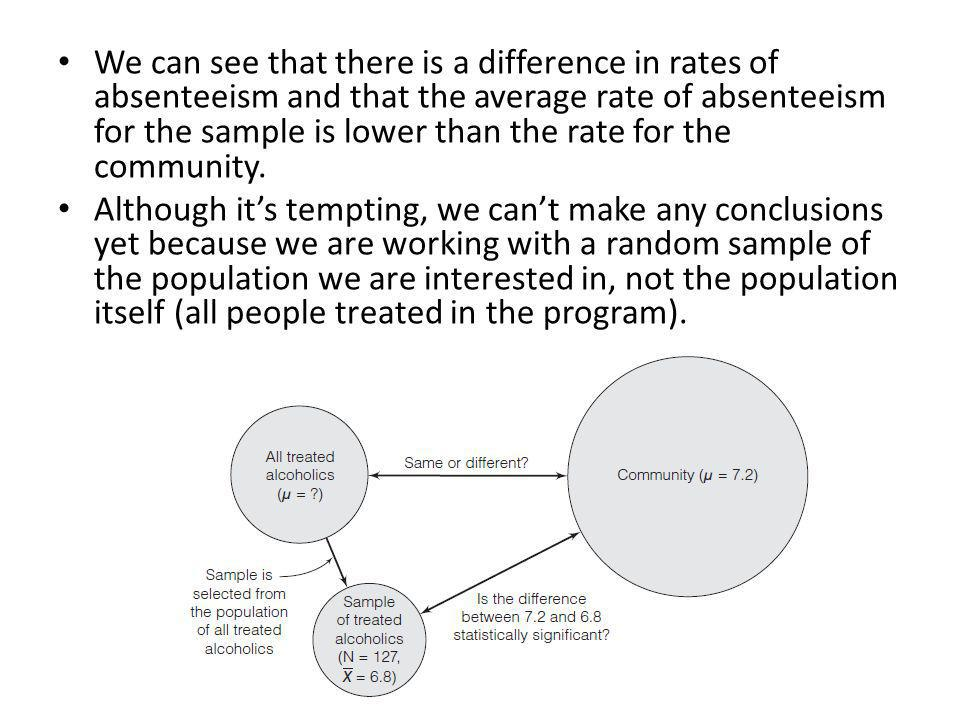 Explanation 1 The first explanation, which we will call explanation A, is that the difference between the community mean of 7.2 days and the sample mean of 6.8 days reflects a real difference in absentee rates between the population of all treated alcoholics and the community.