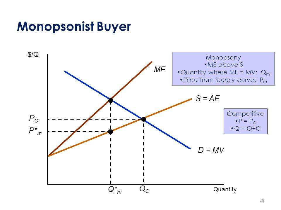 Monopsonist Buyer D = MV ME S = AE PCPC QCQC Q* m P* m $/Q Quantity Monopsony ME above S Quantity where ME = MV: Q m Price from Supply curve: P m Comp
