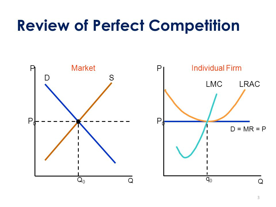 Review of Perfect Competition Q P Market DS Q0Q0 P0P0 Q P Individual Firm P0P0 D = MR = P q0q0 LRACLMC 3