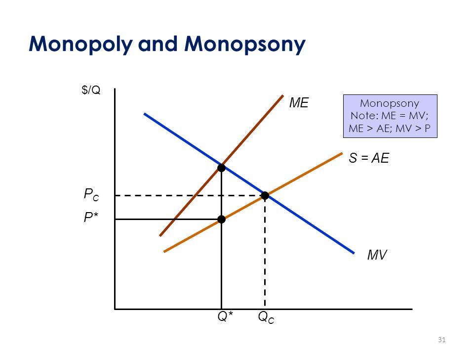 Monopoly and Monopsony $/Q MV ME S = AE Q* P* PCPC QCQC Monopsony Note: ME = MV; ME > AE; MV > P 31