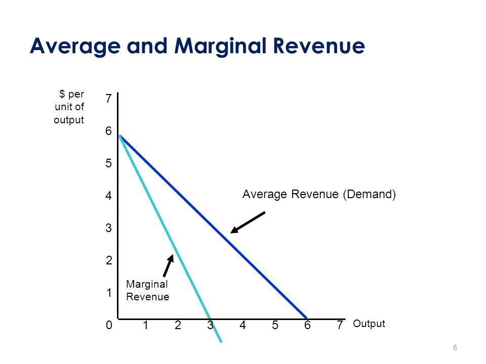 Average and Marginal Revenue Average Revenue (Demand) Marginal Revenue 0 1 2 3 $ per unit of output 4 5 6 7 Output 1234567 6