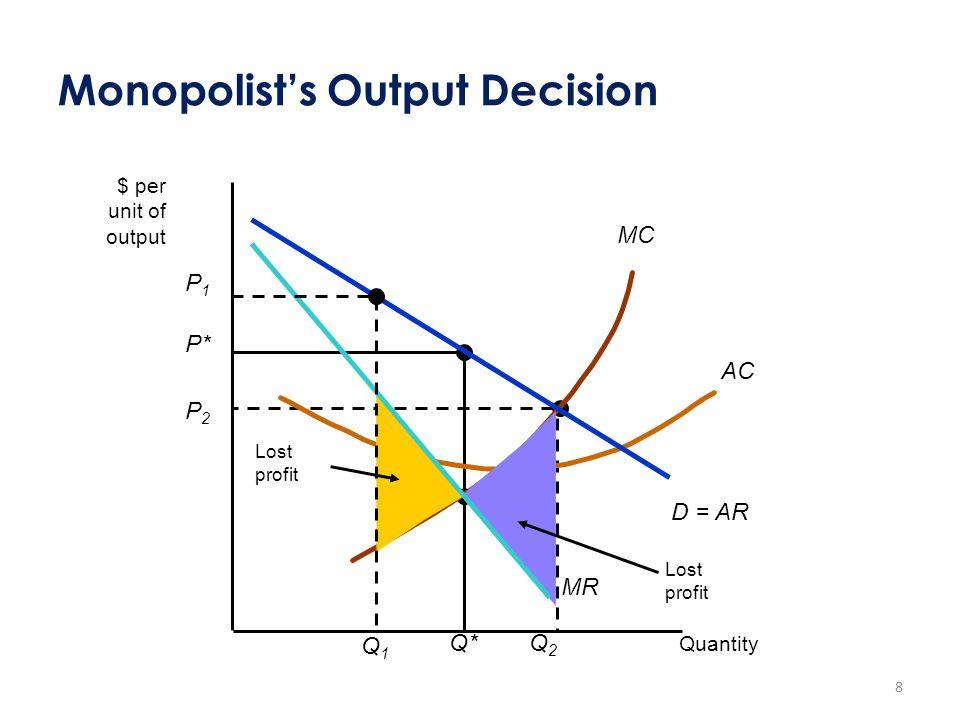 Monopolist's Output Decision P* Q* P2P2 Q2Q2 MC AC Lost profit Lost profit D = AR MR P1P1 Q1Q1 $ per unit of output Quantity 8