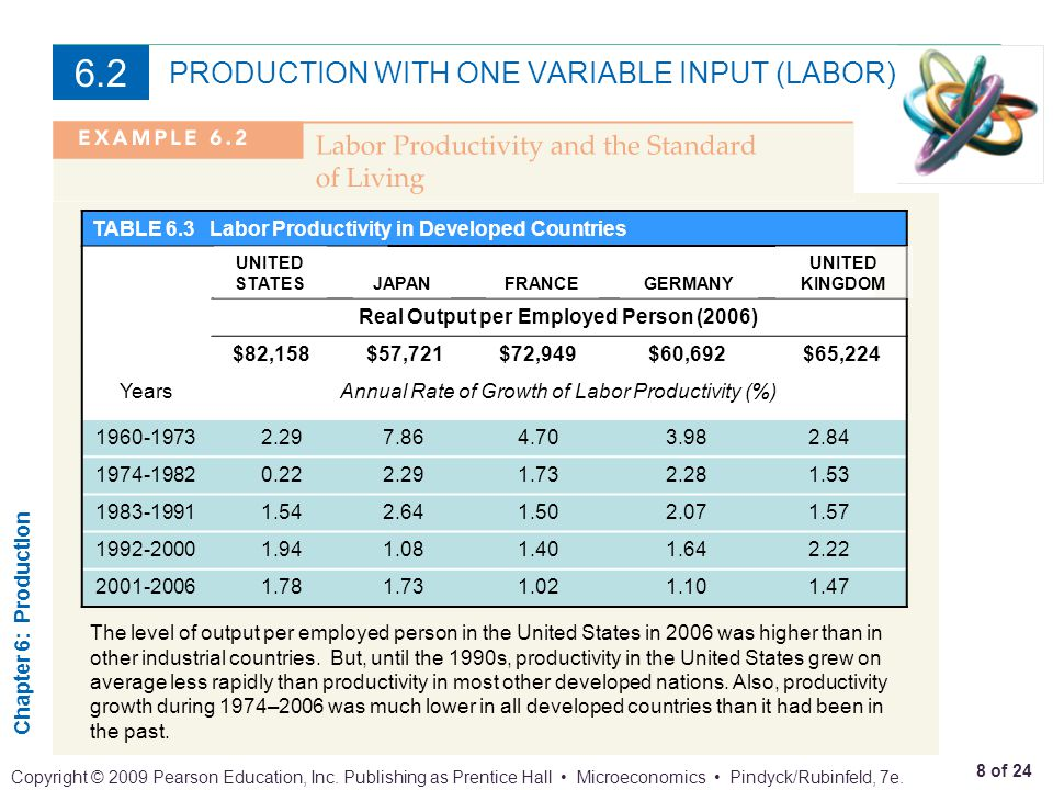 Chapter 6: Production 8 of 24 Copyright © 2009 Pearson Education, Inc. Publishing as Prentice Hall Microeconomics Pindyck/Rubinfeld, 7e. PRODUCTION WI