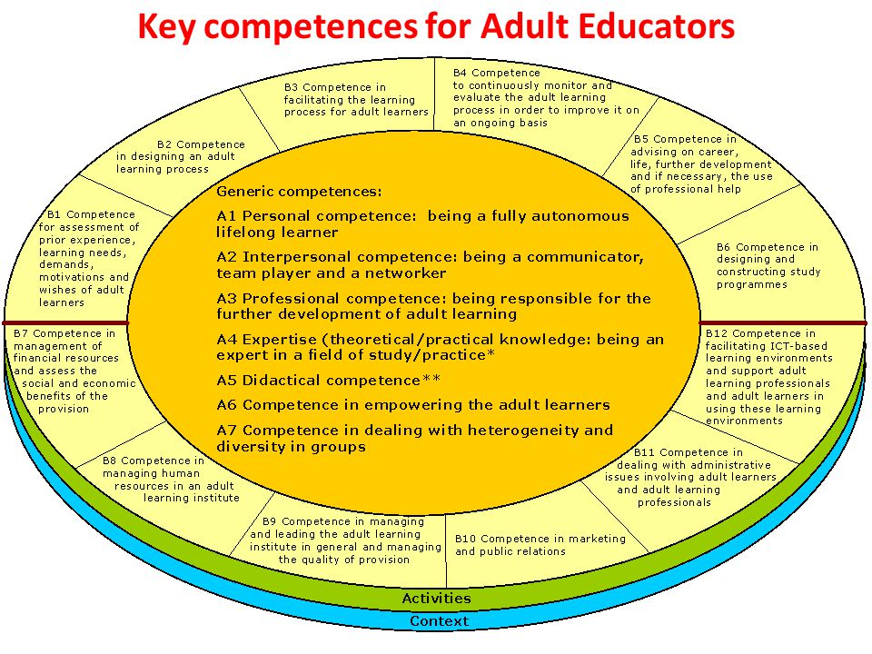 Key competences for Adult Educators