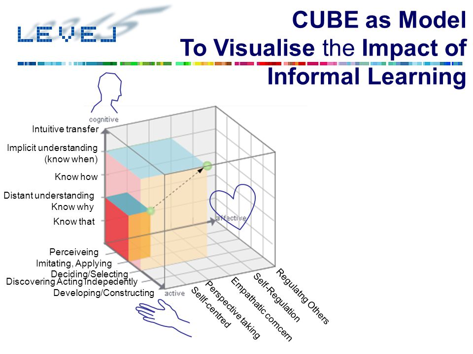 CUBE as Model To Visualise the Impact of Informal Learning Perceiveing Sellf-centred Imitating, Applying Deciding/Selecting Discovering Acting Indeped