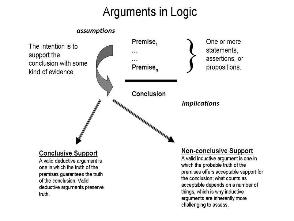 Why arguments are essential .