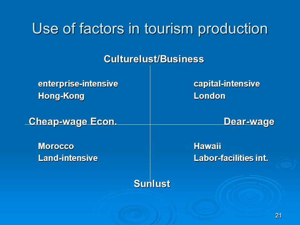 21 Use of factors in tourism production Culturelust/Business enterprise-intensivecapital-intensive Hong-KongLondon Cheap-wage Econ.Dear-wage MoroccoHa
