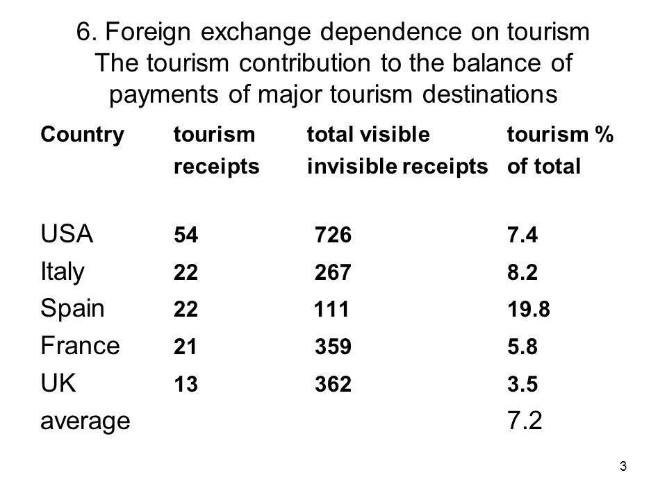 3 6. Foreign exchange dependence on tourism The tourism contribution to the balance of payments of major tourism destinations Countrytourismtotal visi