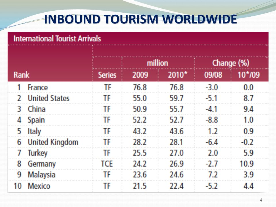 UNWTO reports on Tourism Trends UNWTO reports on Tourism Trends: expected to double Tourism expected to double in next 15 years overall annual rate Tourism growing at overall annual rate of 4 % nature and culture Increasing interest in nature and culture tourism Nature based travel Nature based travel increasing at annual rate between 10 % and 30 % cultural component 37 % of all international trips include a cultural component 65