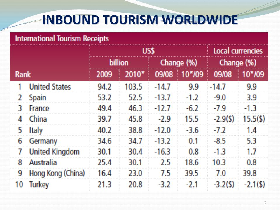 Current global economic situation modest growth in tourism Only a modest growth in tourism is likely in the next few years developed and developing Tourists from developed countries will drive tourism by visiting other developed and developing countries U.S., Canada, Mexico, European countries, and Asian countries will see an increase in international visitors Economic Change 76
