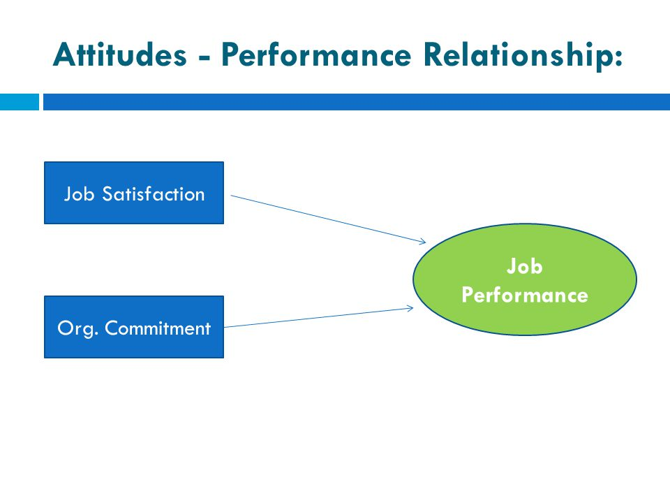 Attitudes - Performance Relationship: Job Satisfaction Org. Commitment Job Performance