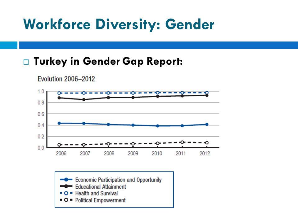 Workforce Diversity: Gender  Turkey in Gender Gap Report: