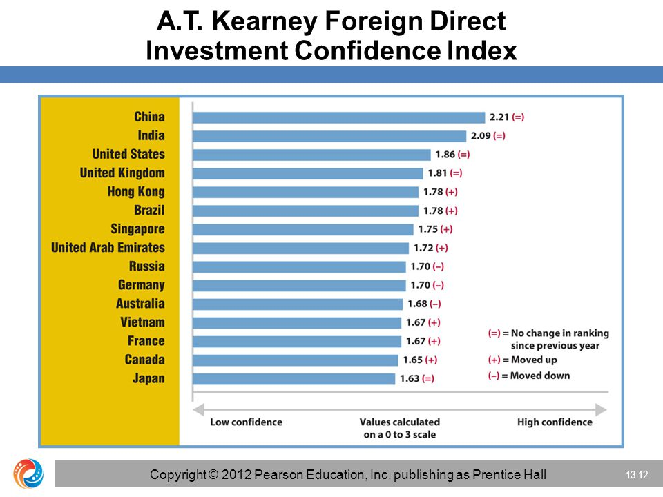 A.T. Kearney Foreign Direct Investment Confidence Index 13-12 Copyright © 2012 Pearson Education, Inc. publishing as Prentice Hall
