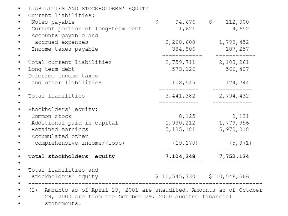 LIABILITIES AND STOCKHOLDERS EQUITY Current liabilities: Notes payable $ 94,676 $ 112,900 Current portion of long-term debt 11,621 4,652 Accounts payable and accrued expenses 2,268,608 1,798,452 Income taxes payable 384,806 187,257 ------------ ------------ Total current liabilities 2,759,711 2,103,261 Long-term debt 573,126 566,427 Deferred income taxes and other liabilities 108,545 124,744 ------------ ------------ Total liabilities 3,441,382 2,794,432 ------------ ------------ Stockholders equity: Common stock 8,125 8,131 Additional paid-in capital 1,930,212 1,779,956 Retained earnings 5,185,181 5,970,018 Accumulated other comprehensive income/(loss) (19,170) (5,971) ------------ ------------ Total stockholders equity 7,104,348 7,752,134 ------------ ------------ Total liabilities and stockholders equity $ 10,545,730 $ 10,546,566 ---------------------------------------------------------------------- (2) Amounts as of April 29, 2001 are unaudited.