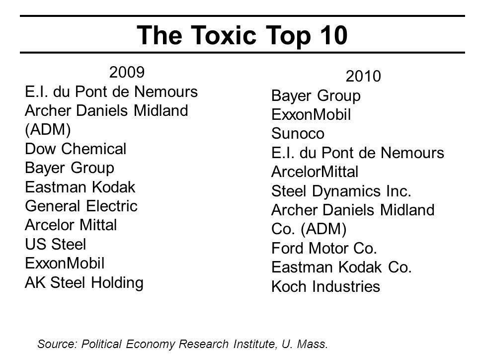 The Toxic Top 10 2009 E.I.