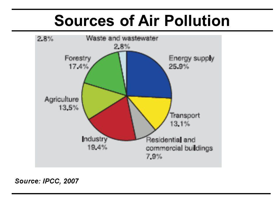 Sources of Air Pollution Source: IPCC, 2007