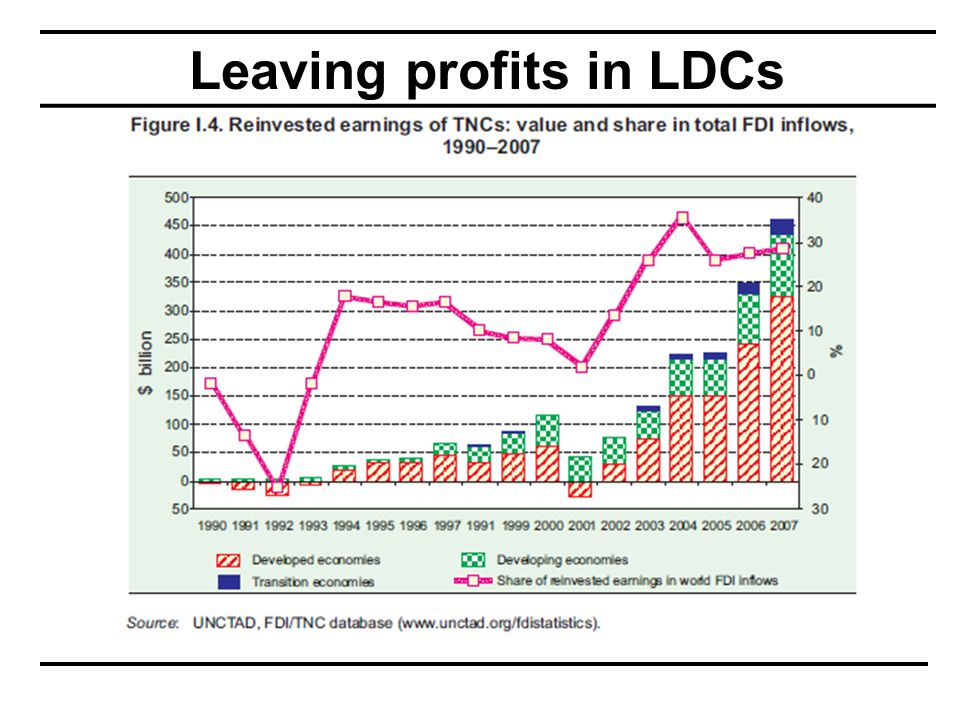 Leaving profits in LDCs