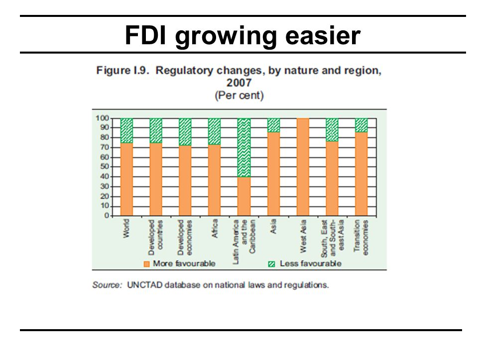 FDI growing easier