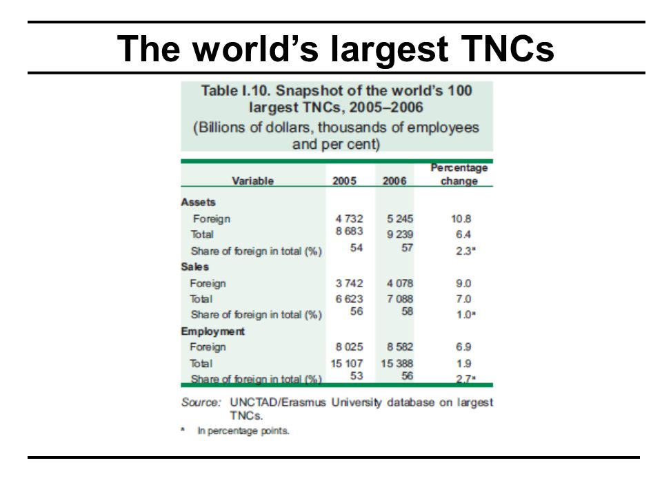 The world's largest TNCs