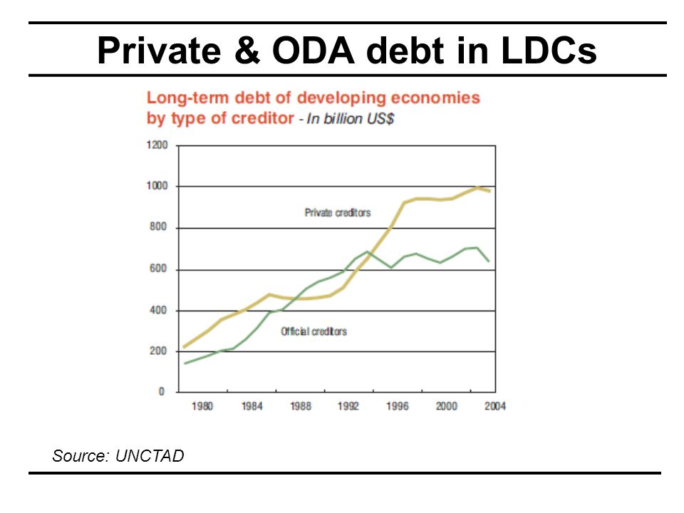 Private & ODA debt in LDCs Source: UNCTAD